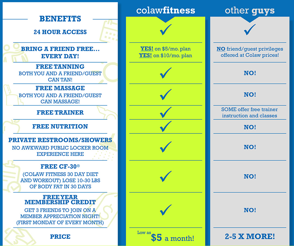 Bartlesville Gym Colaw Fitness